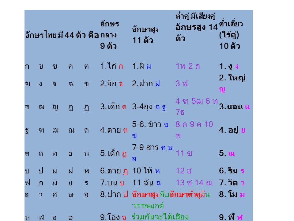 อักษรไทย มี 44 ตัว คือ อักษรกลาง 9 ตัว. อักษรสูง 11 ตัว. ต่ำคู่ มีเสียงคู่ อักษรสูง 14 ตัว. ต่ำเดี่ยว (ไร้คู่) 10 ตัว.