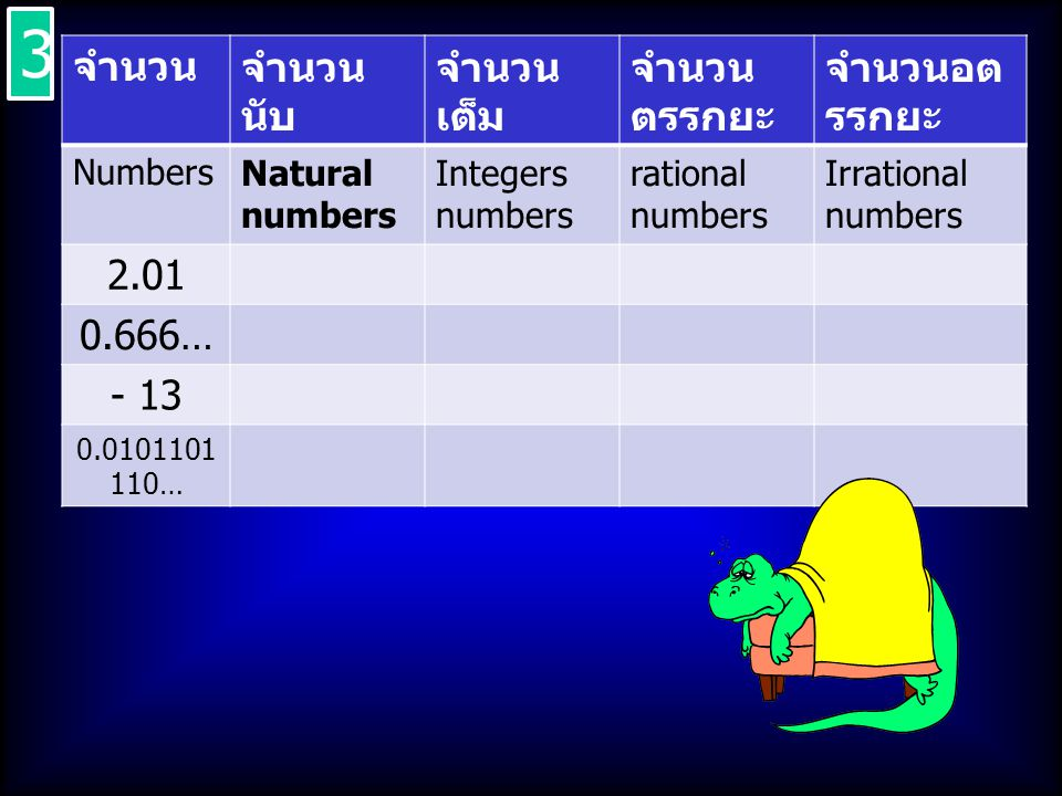 3 จำนวน จำนวนนับ จำนวนเต็ม จำนวนตรรกยะ จำนวนอตรรกยะ 2.01 0.666… - 13