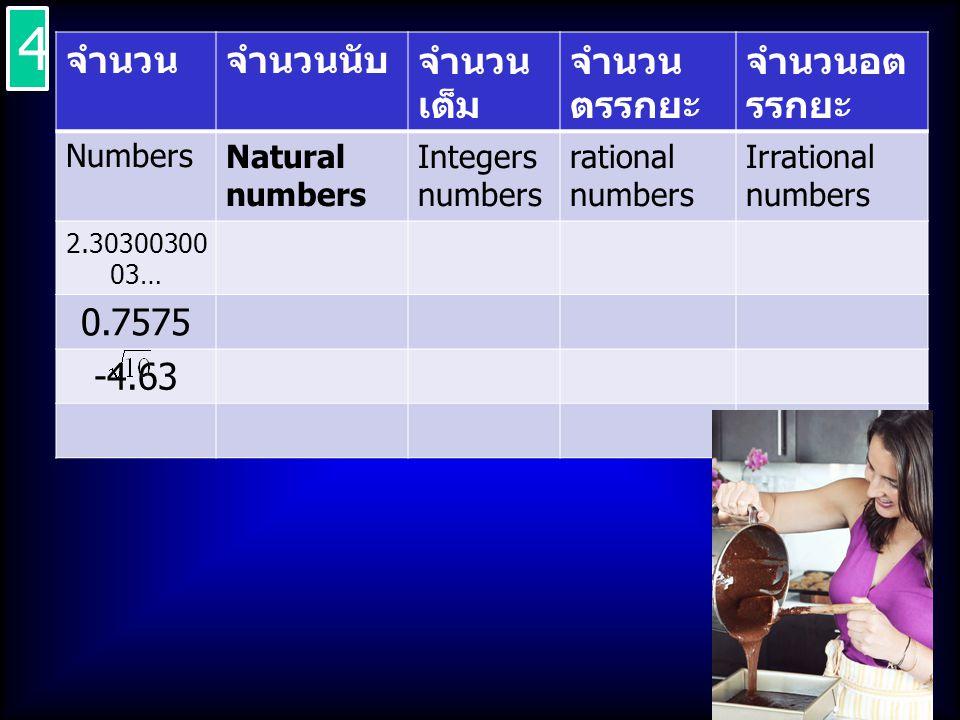 4 จำนวน จำนวนนับ จำนวนเต็ม จำนวนตรรกยะ จำนวนอตรรกยะ 0.7575 -4.63