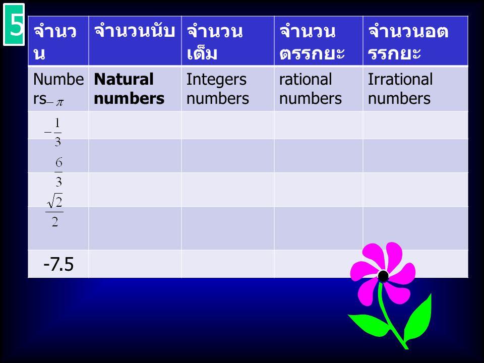 5 จำนวน จำนวนนับ จำนวนเต็ม จำนวนตรรกยะ จำนวนอตรรกยะ -7.5 Numbers