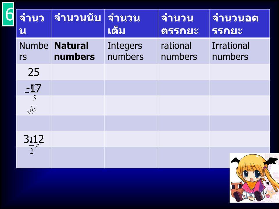 6 จำนวน จำนวนนับ จำนวนเต็ม จำนวนตรรกยะ จำนวนอตรรกยะ 25 -17 3.12