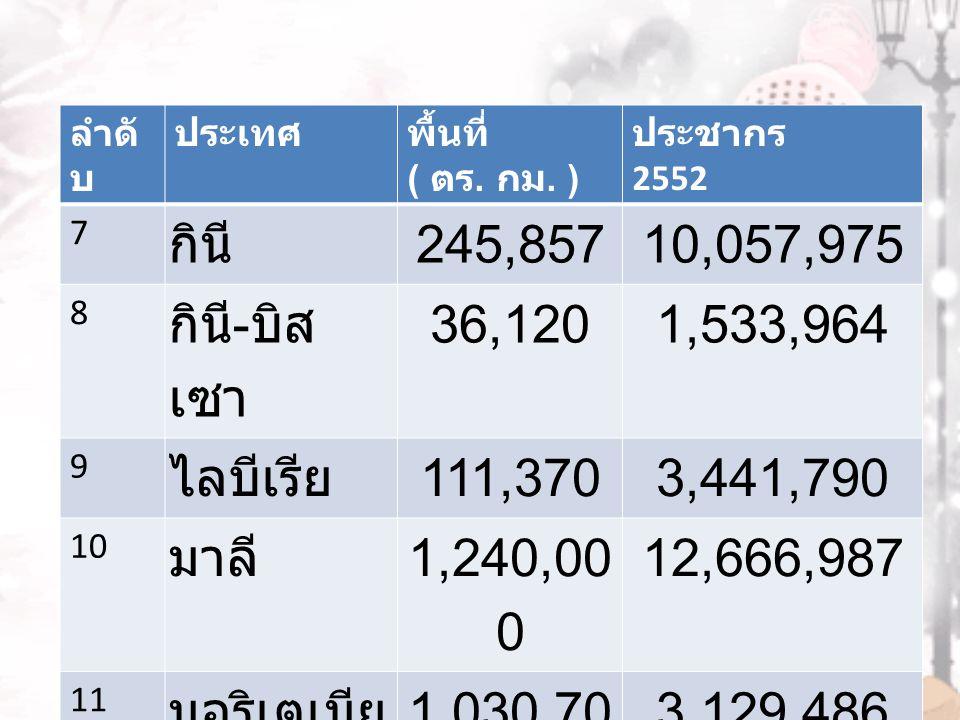 กินี 245,857 10,057,975 กินี-บิสเซา 36,120 1,533,964 ไลบีเรีย 111,370