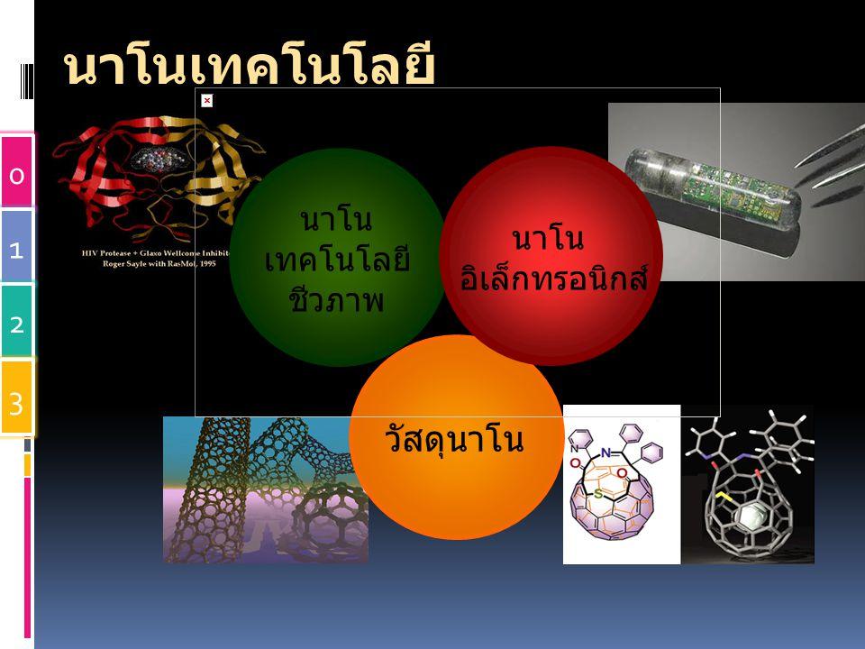 นาโนเทคโนโลยี วัสดุนาโน นาโน นาโน เทคโนโลยี อิเล็กทรอนิกส์ ชีวภาพ 1 2
