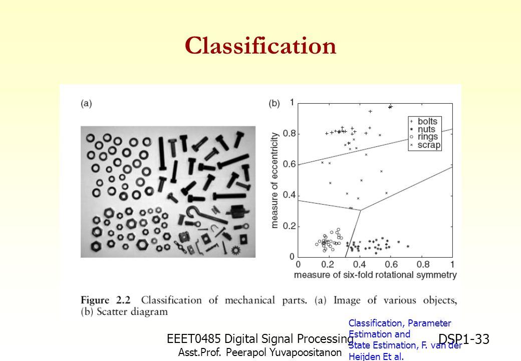 Classification EEET0485 Digital Signal Processing