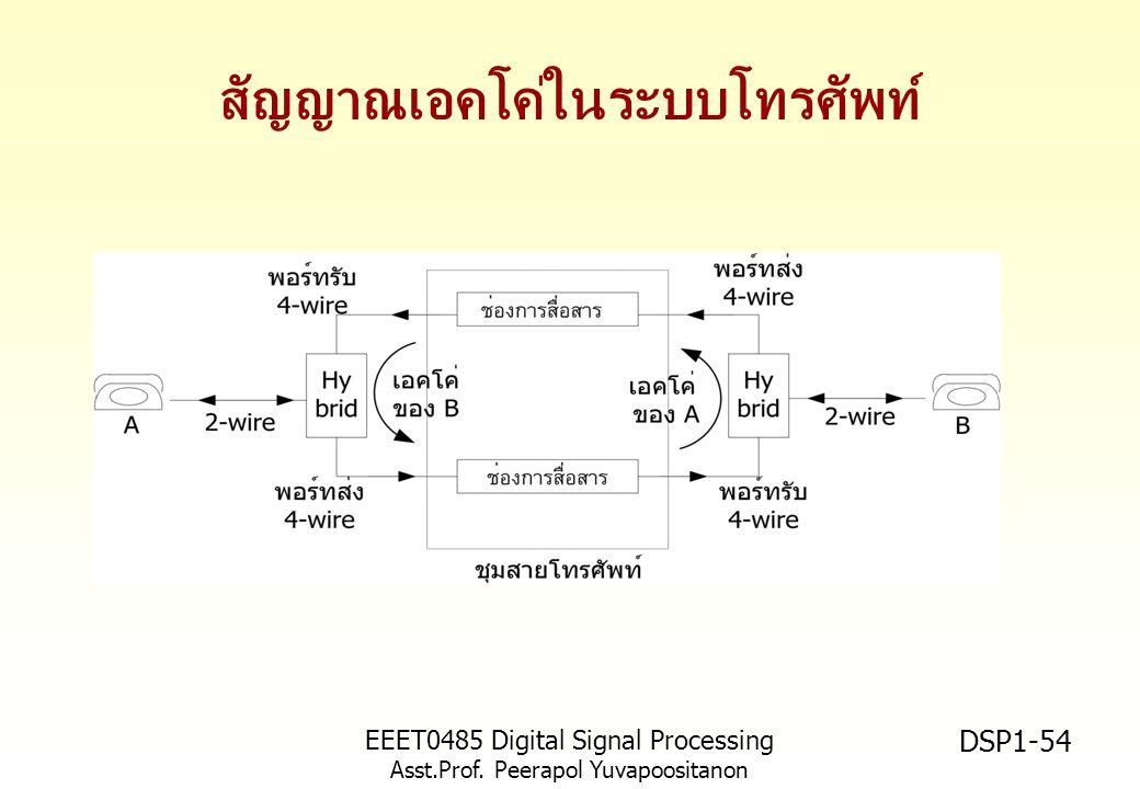 สัญญาณเอคโค่ในระบบโทรศัพท์