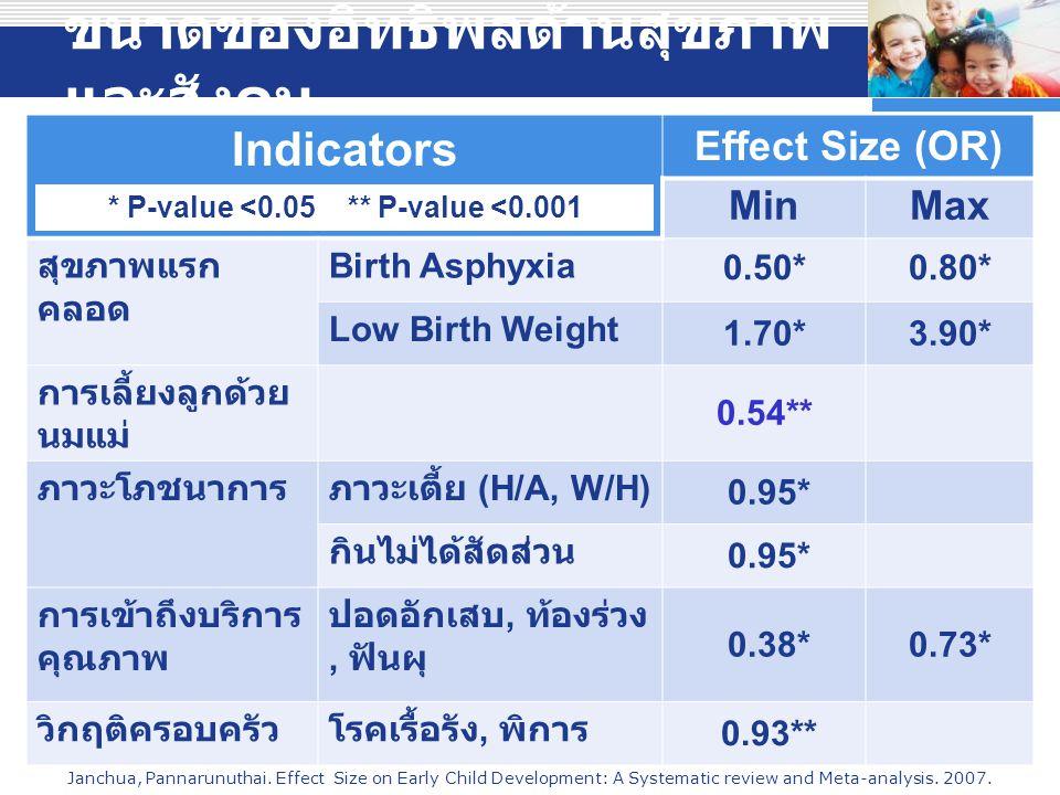 ขนาดของอิทธิพลด้านสุขภาพและสังคม