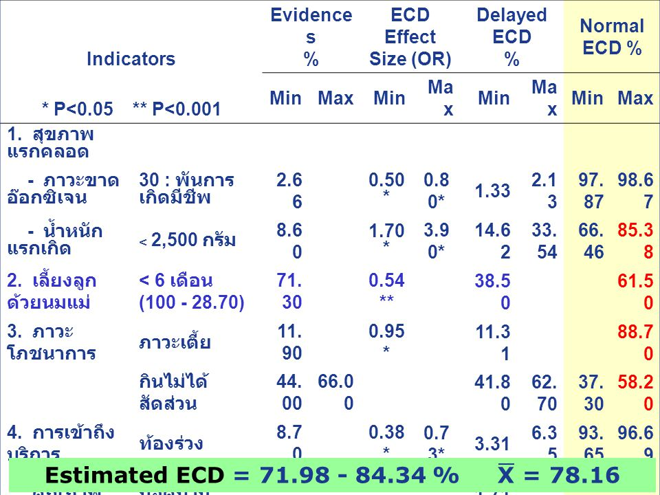 Estimated ECD = 71.98 - 84.34 % X = 78.16 Indicators Evidences %
