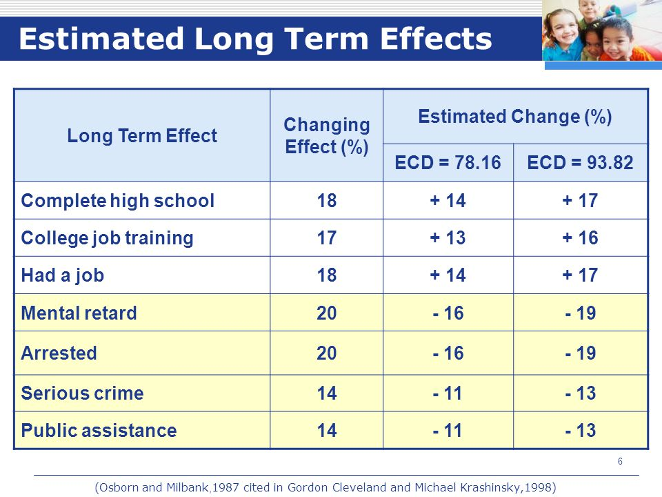 Estimated Long Term Effects
