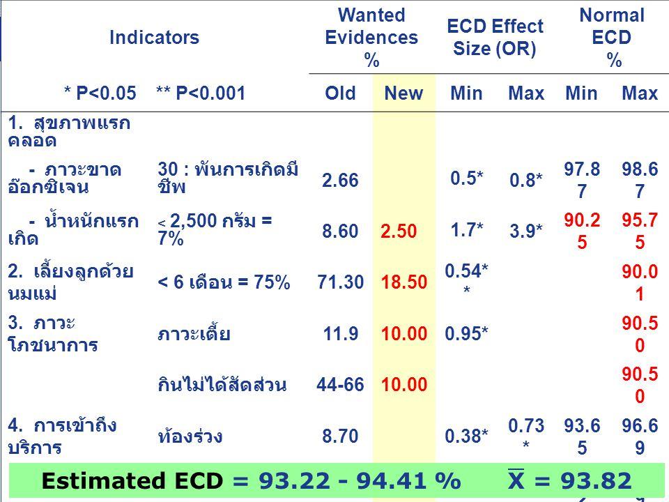 Estimated ECD = 93.22 - 94.41 % X = 93.82 Indicators Wanted Evidences