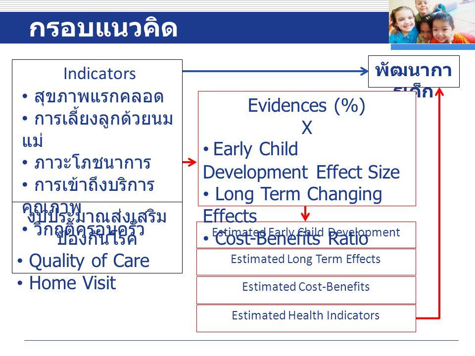 กรอบแนวคิด พัฒนาการเด็ก Indicators สุขภาพแรกคลอด การเลี้ยงลูกด้วยนมแม่