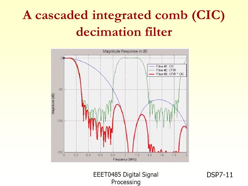 A cascaded integrated comb (CIC) decimation filter