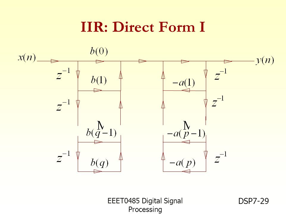 IIR: Direct Form I EEET0485 Digital Signal Processing