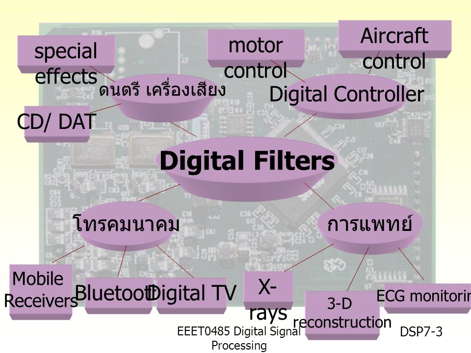 Digital Filters Aircraft control motor control special effects