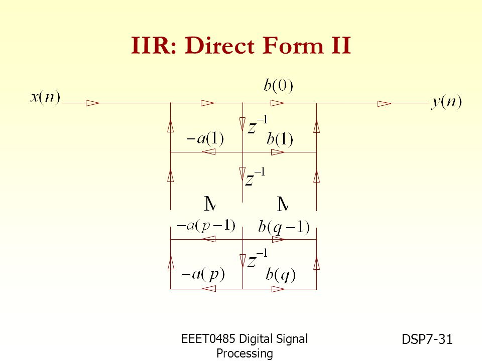 IIR: Direct Form II EEET0485 Digital Signal Processing