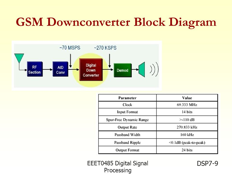 GSM Downconverter Block Diagram
