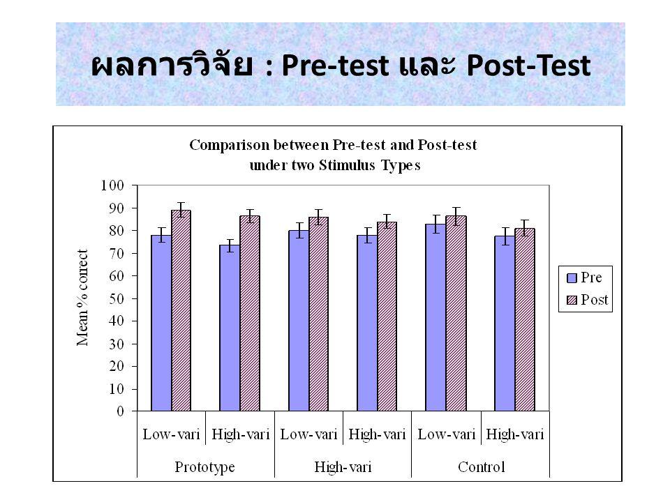 ผลการวิจัย : Pre-test และ Post-Test