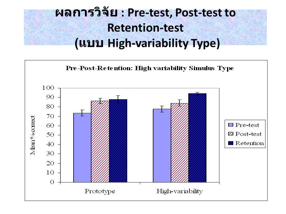 ผลการวิจัย : Pre-test, Post-test to Retention-test (แบบ High-variability Type)