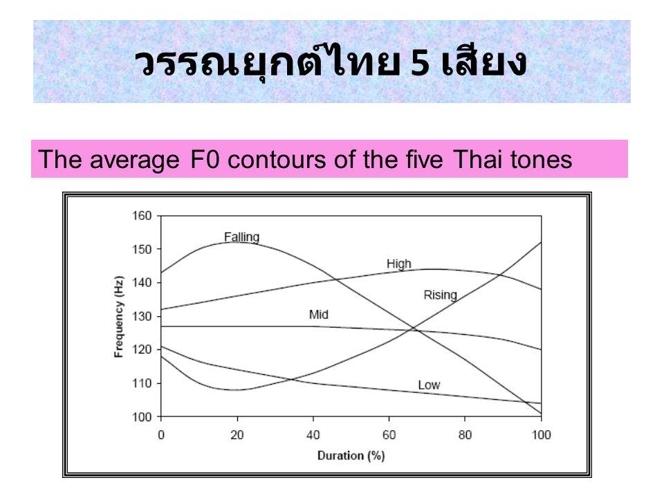 วรรณยุกต์ไทย 5 เสียง The average F0 contours of the five Thai tones