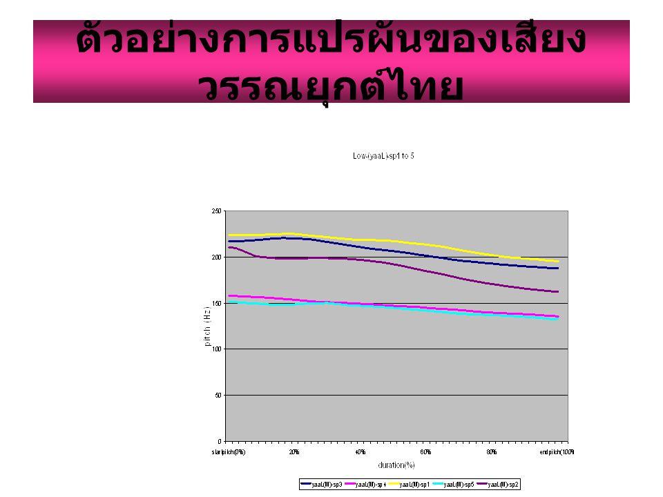 ตัวอย่างการแปรผันของเสียงวรรณยุกต์ไทย