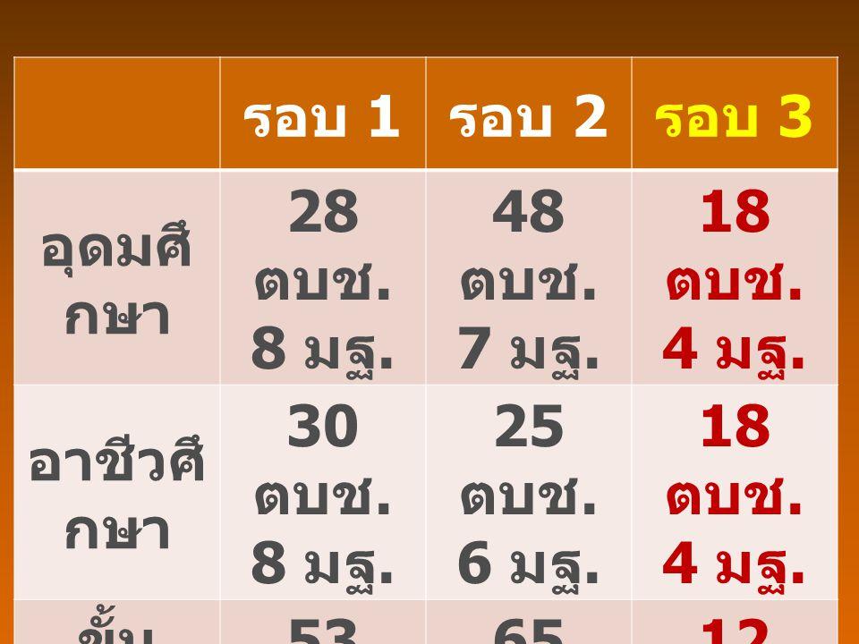 รอบ 1 รอบ 2. รอบ 3. อุดมศึกษา. 28 ตบช. 8 มฐ. 48 ตบช. 7 มฐ. 18 ตบช. 4 มฐ. อาชีวศึกษา. 30 ตบช.