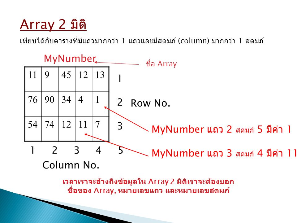Array 2 มิติ MyNumber 11 9 45 12 13 76 90 34 4 1 54 74 7 1 2 3 Row No.