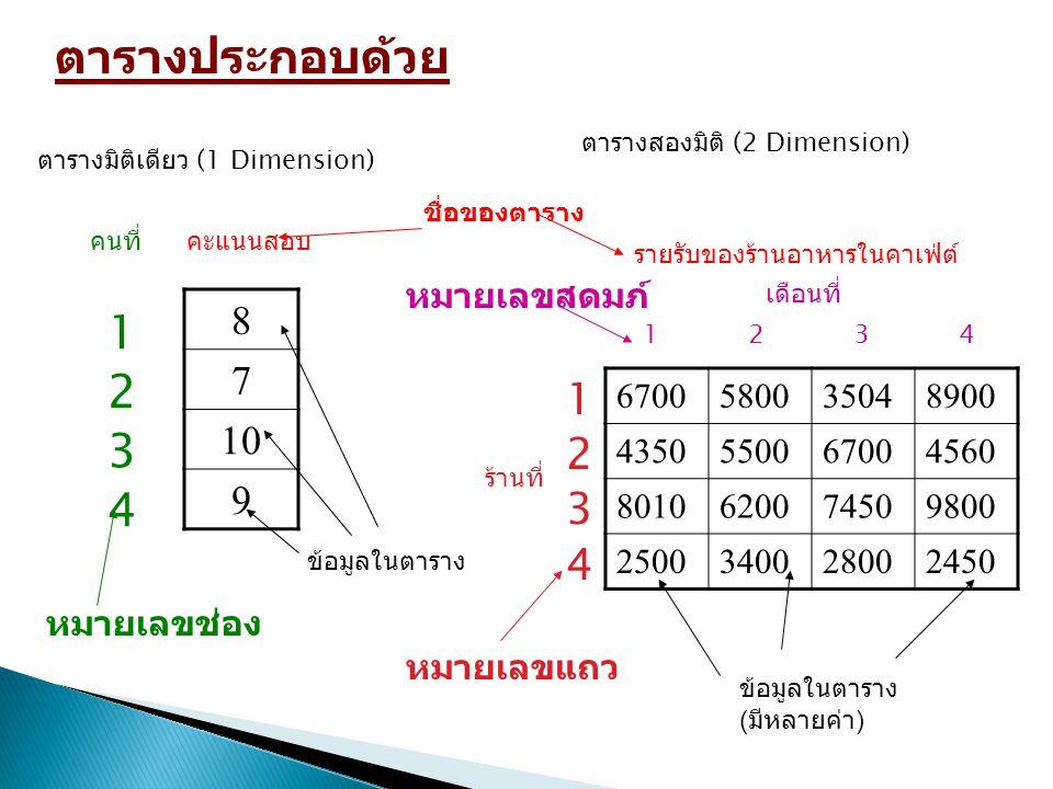 ตารางประกอบด้วย 1 2 3 4 1 2 3 4 8 7 10 9 หมายเลขสดมภ์ 6700 5800 3504
