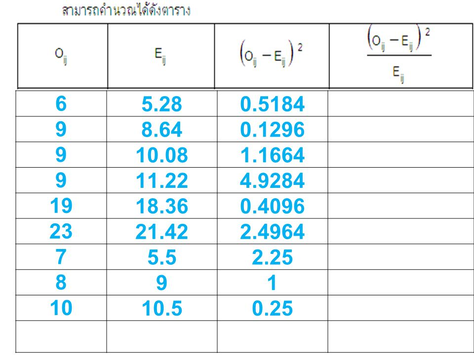 6 5.28. 0.5184. 9. 8.64. 0.1296. 10.08. 1.1664. 11.22. 4.9284. 19. 18.36. 0.4096. 23. 21.42.