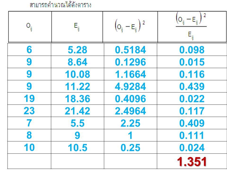 6 5.28. 0.5184. 0.098. 9. 8.64. 0.1296. 0.015. 10.08. 1.1664. 0.116. 11.22. 4.9284. 0.439.