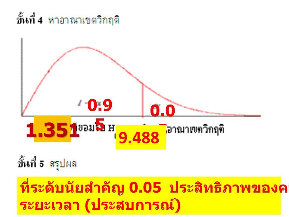 0.95 0.05. 1.351. 9.488. ที่ระดับนัยสำคัญ 0.05 ประสิทธิภาพของคนงานไม่ขึ้นอยู่กับ.