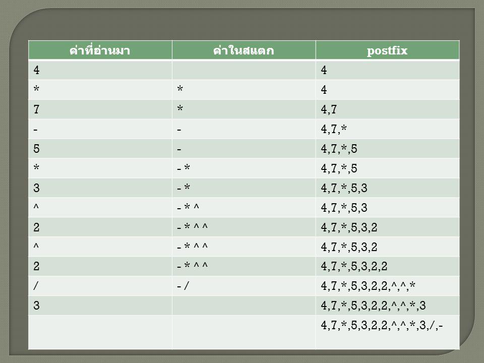 ค่าที่อ่านมา ค่าในสแตก. postfix. 4. * 7. 4,7. - 4,7,* 5. 4,7,*,5. - * 3. 4,7,*,5,3. ^ - * ^