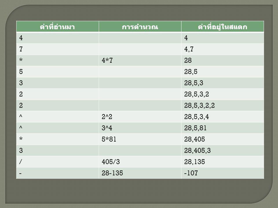 ค่าที่อ่านมา การคำนวณ. ค่าที่อยู่ในสแตก. 4. 7. 4,7. * 4*7. 28. 5. 28,5. 3. 28,5,3. 2. 28,5,3,2.