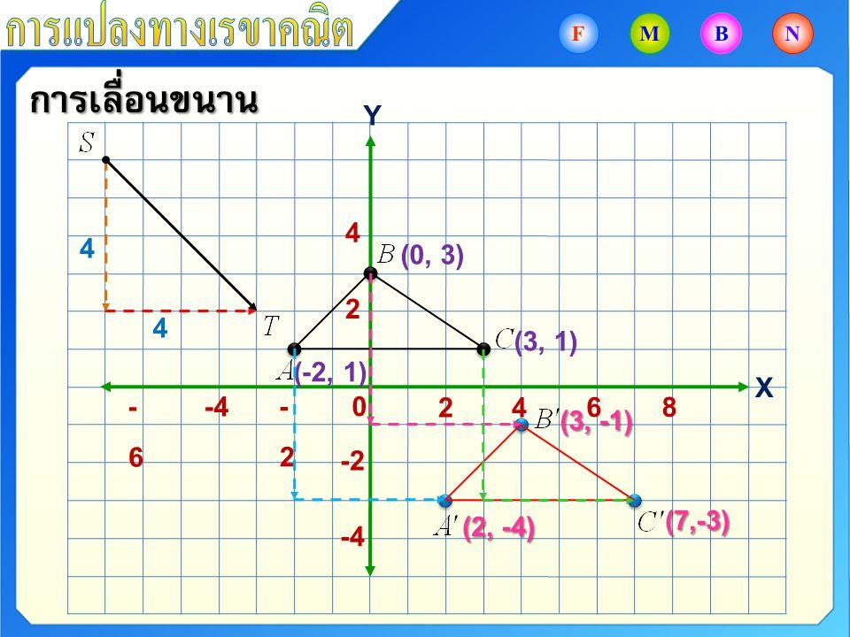 การเลื่อนขนาน การแปลงทางเรขาคณิต Y 4 4 (0, 3) 2 4 (3, 1) (-2, 1) X -6