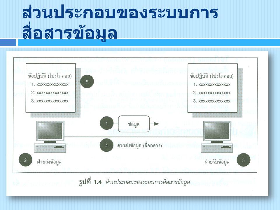 ส่วนประกอบของระบบการสื่อสารข้อมูล