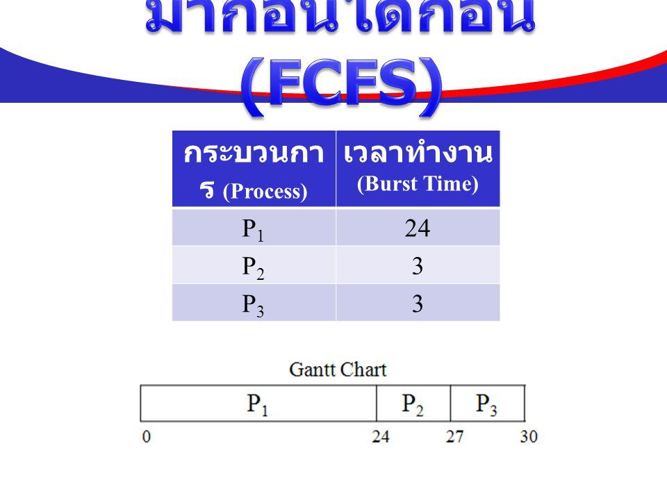 มาก่อนได้ก่อน (FCFS) กระบวนการ (Process) เวลาทำงาน P1 24 P2 3 P3