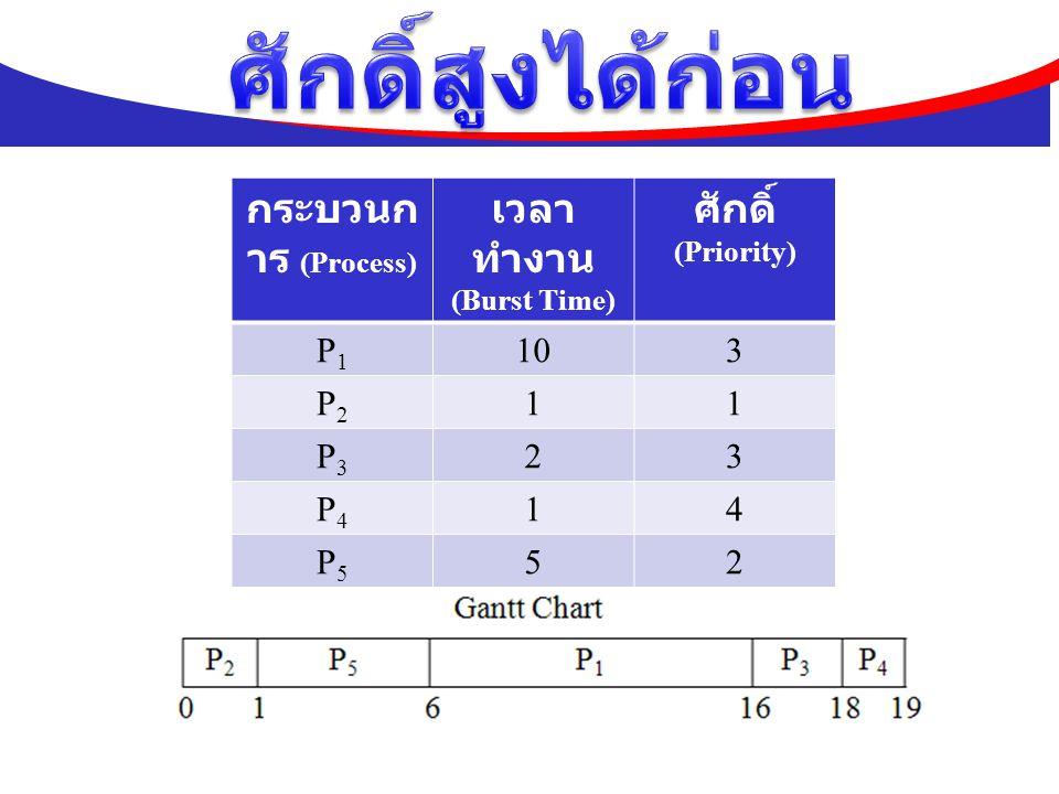 ศักดิ์สูงได้ก่อน กระบวนการ (Process) เวลาทำงาน ศักดิ์ P1 10 3 P2 1 P3