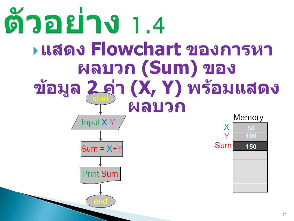ตัวอย่าง 1.4 แสดง Flowchart ของการหาผลบวก (Sum) ของ