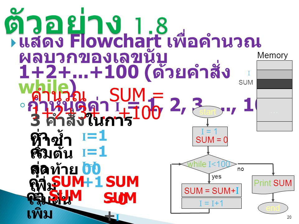 ตัวอย่าง 1.8 แสดง Flowchart เพื่อคำนวณ ผลบวกของเลขนับ 1+2+...+100 (ด้วยคำสั่ง while) กำหนดค่า I = 1, 2, 3, ..., 100.