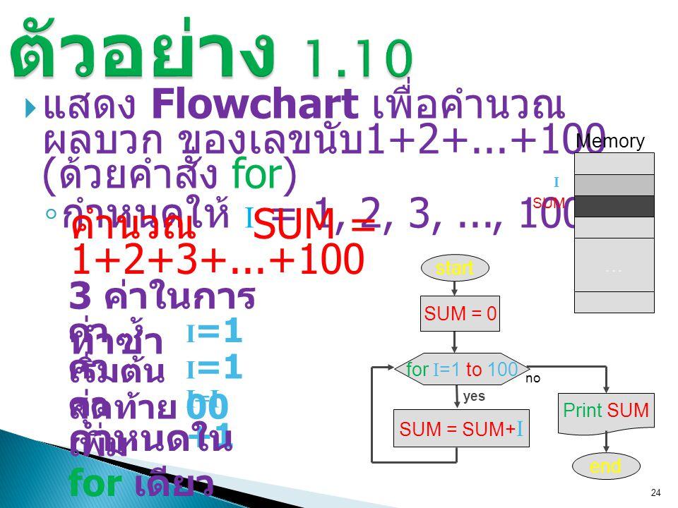 ตัวอย่าง 1.10 แสดง Flowchart เพื่อคำนวณ ผลบวก ของเลขนับ 1+2+...+100 (ด้วยคำสั่ง for) กำหนดให้ I = 1, 2, 3, ..., 100.