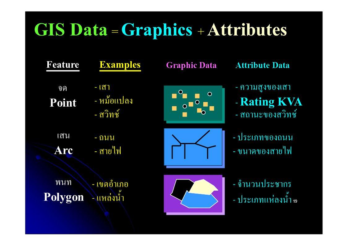 GIS Data = Graphics + Attributes