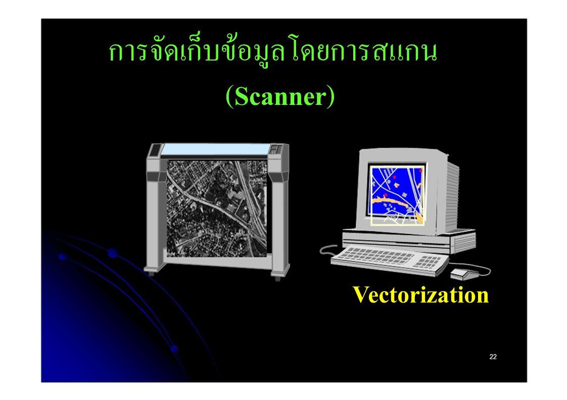 การจัดเก็บข้อมูลโดยการสแกน (Scanner)