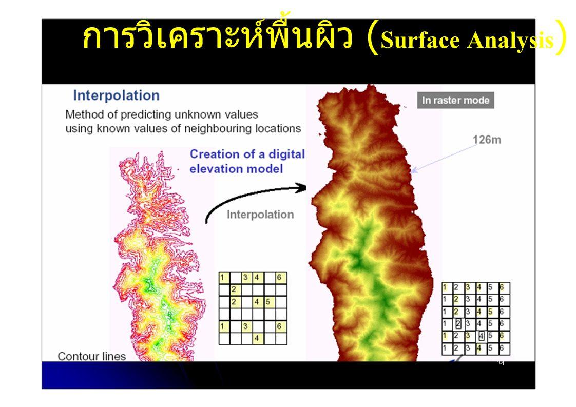 การวิเคราะห์พื้นผิว (Surface Analysis)