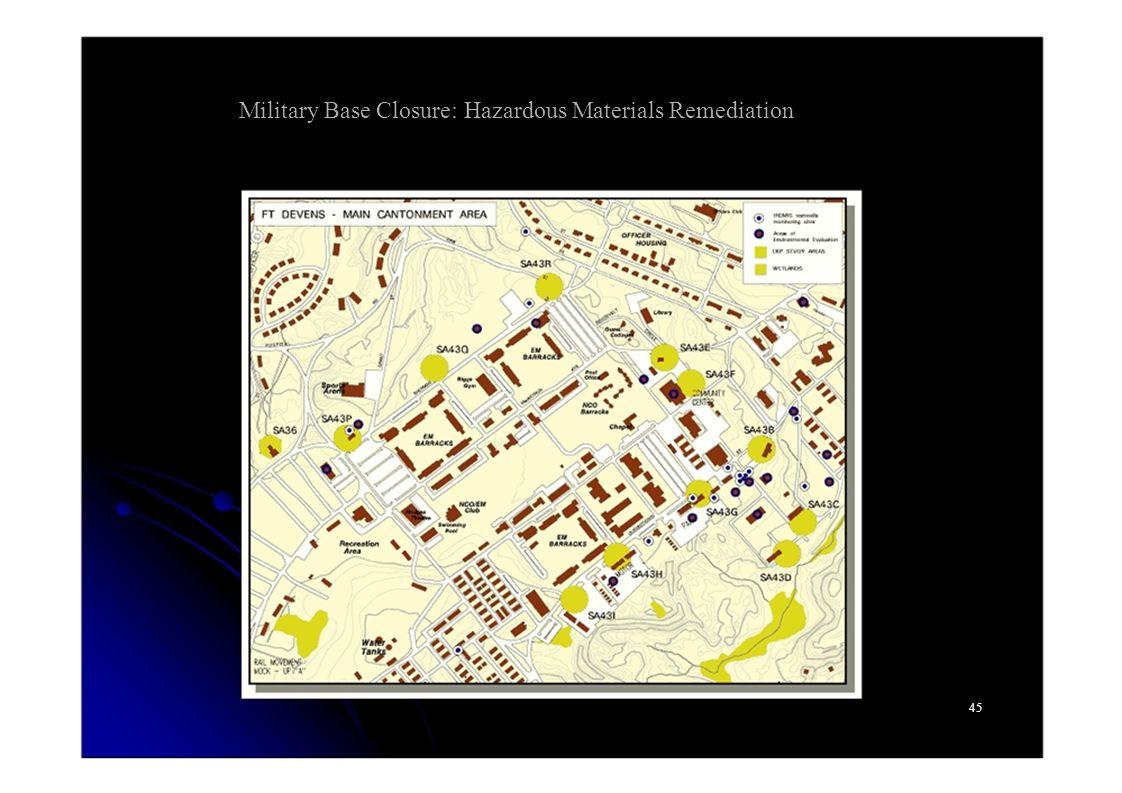 Military Base Closure: Hazardous Materials Remediation