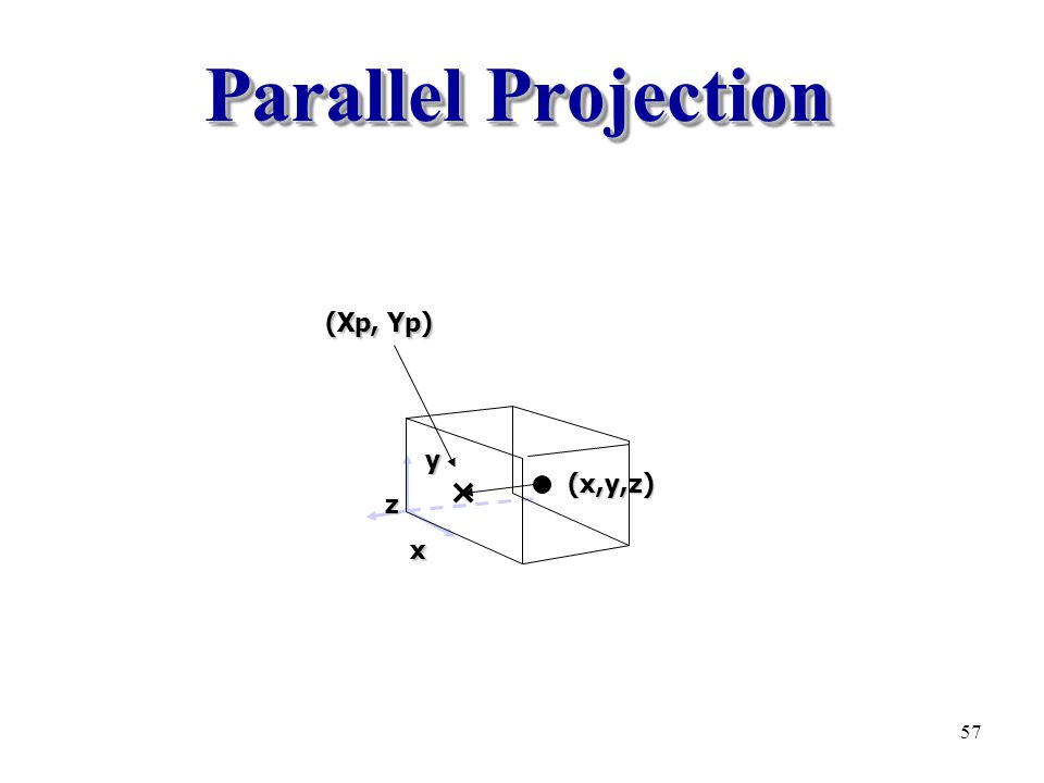 Parallel Projection (Xp, Yp) y z (x,y,z) x