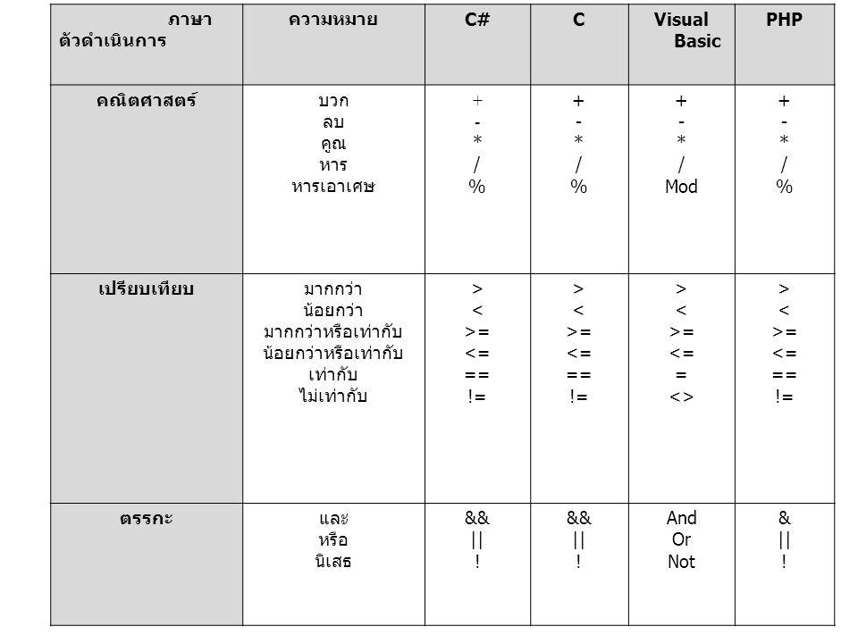 ภาษา ตัวดำเนินการ. ความหมาย. C# C. Visual Basic. PHP. คณิตศาสตร์ บวก. ลบ. คูณ. หาร. หารเอาเศษ.