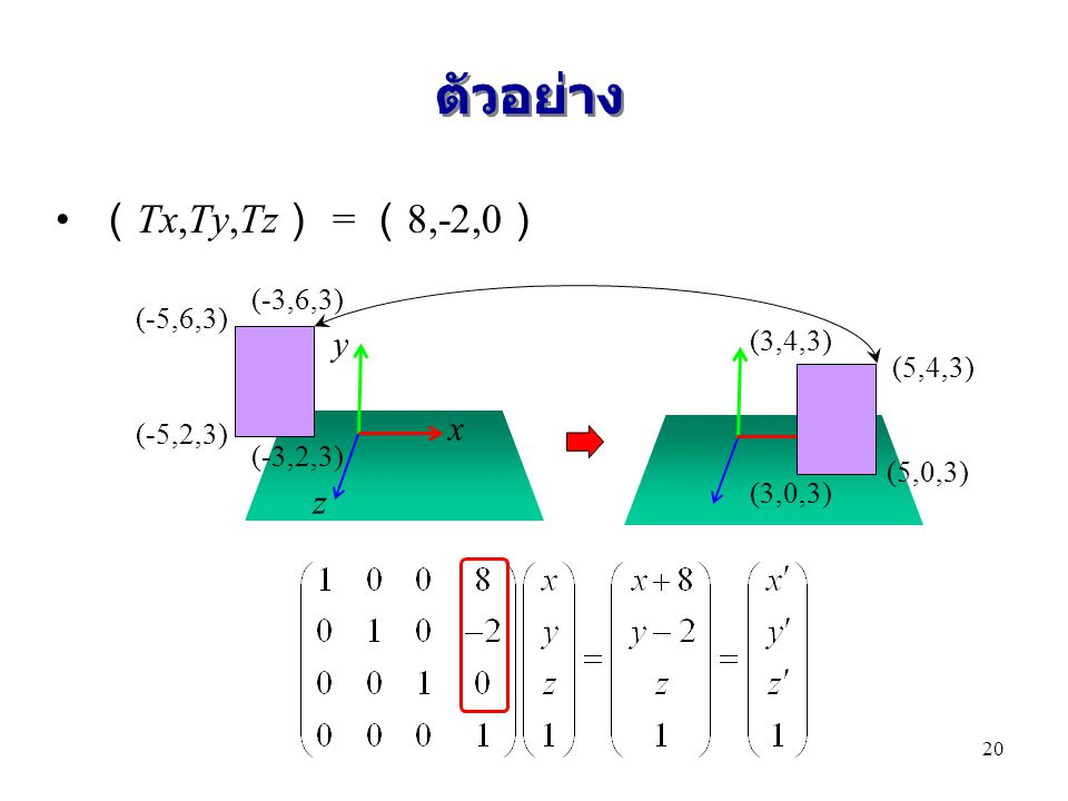 ตัวอย่าง (Tx,Ty,Tz) = (8,-2,0) y x z (-3,6,3) (-5,6,3) (3,4,3) (5,4,3)