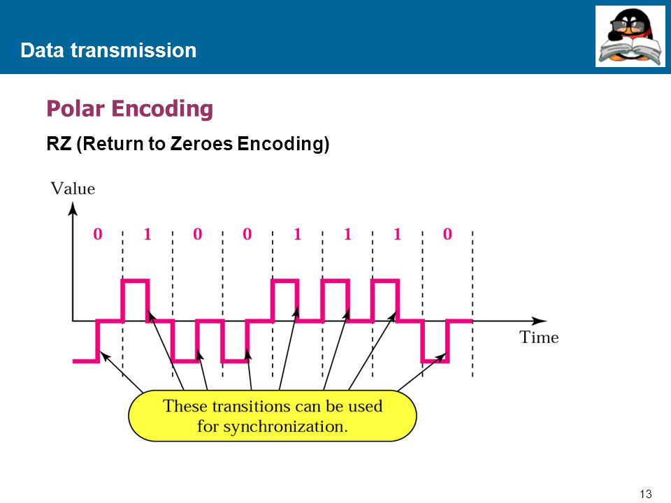 Data transmission Polar Encoding RZ (Return to Zeroes Encoding)