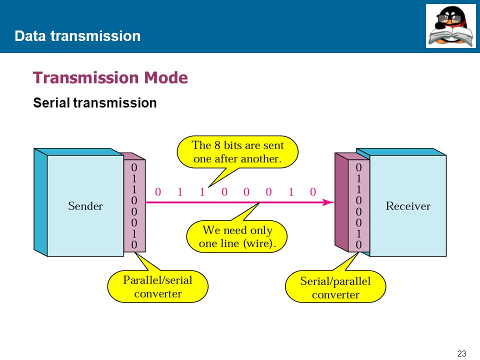 Data transmission Transmission Mode Serial transmission