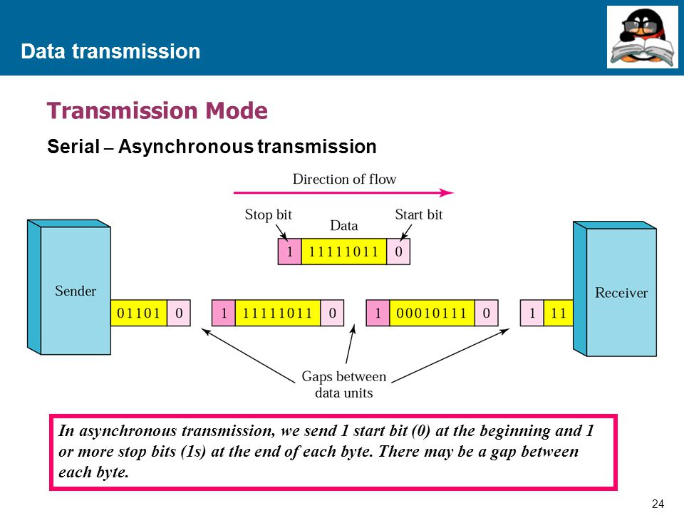 Transmission Mode Data transmission Serial – Asynchronous transmission