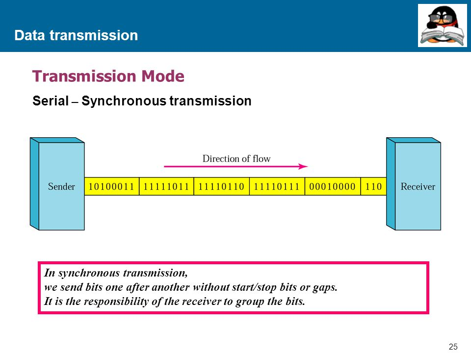 Transmission Mode Data transmission Serial – Synchronous transmission