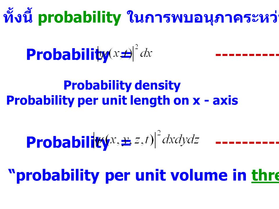 Probability per unit length on x - axis